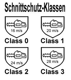 Die Schnittschutzklassen nach EN ISO 17249